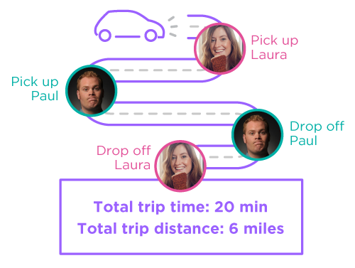 Lyft Line route example