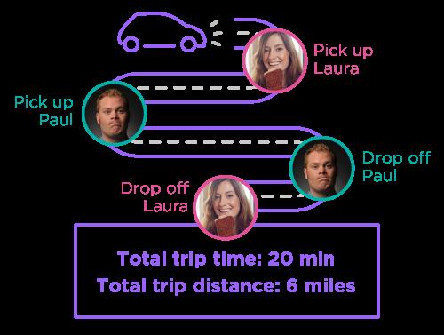 Ejemplo de ruta de Lyft Line