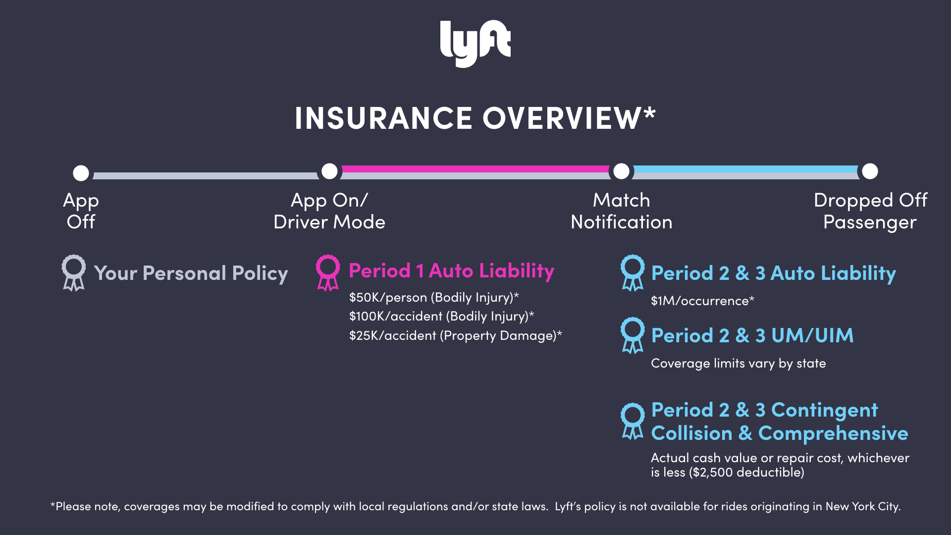 Lyft Insurance Overview