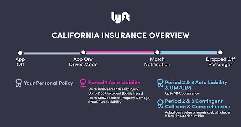 CA Insurance